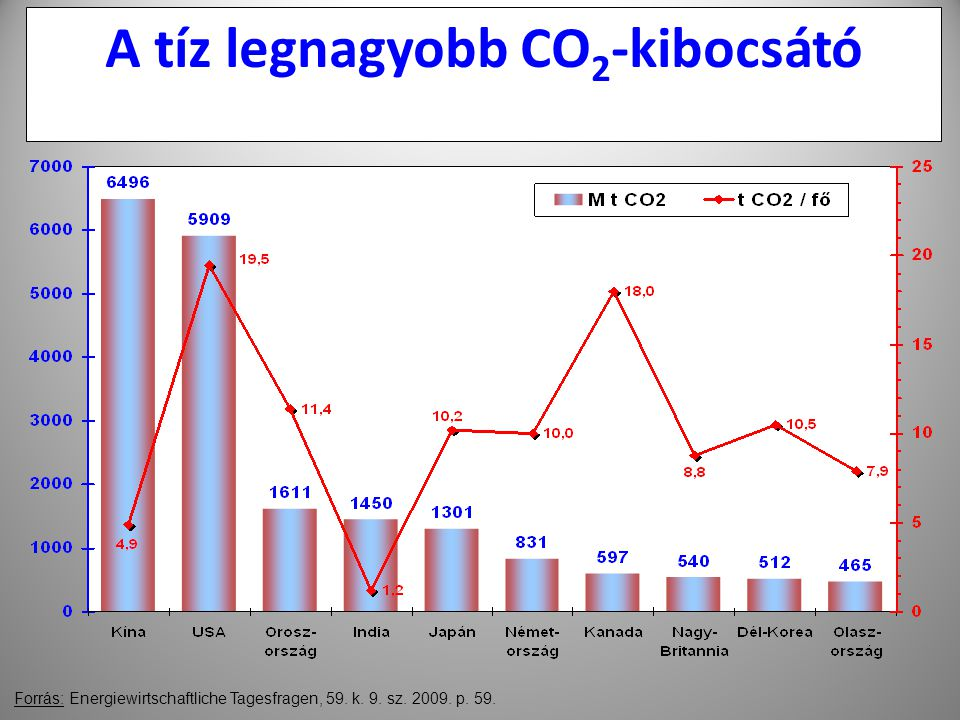 4 A tíz legnagyobb CO 2 -kibocsátó Forrás: Energiewirtschaftliche Tagesfragen, 59. k. 9. sz. 2009. p. 59.