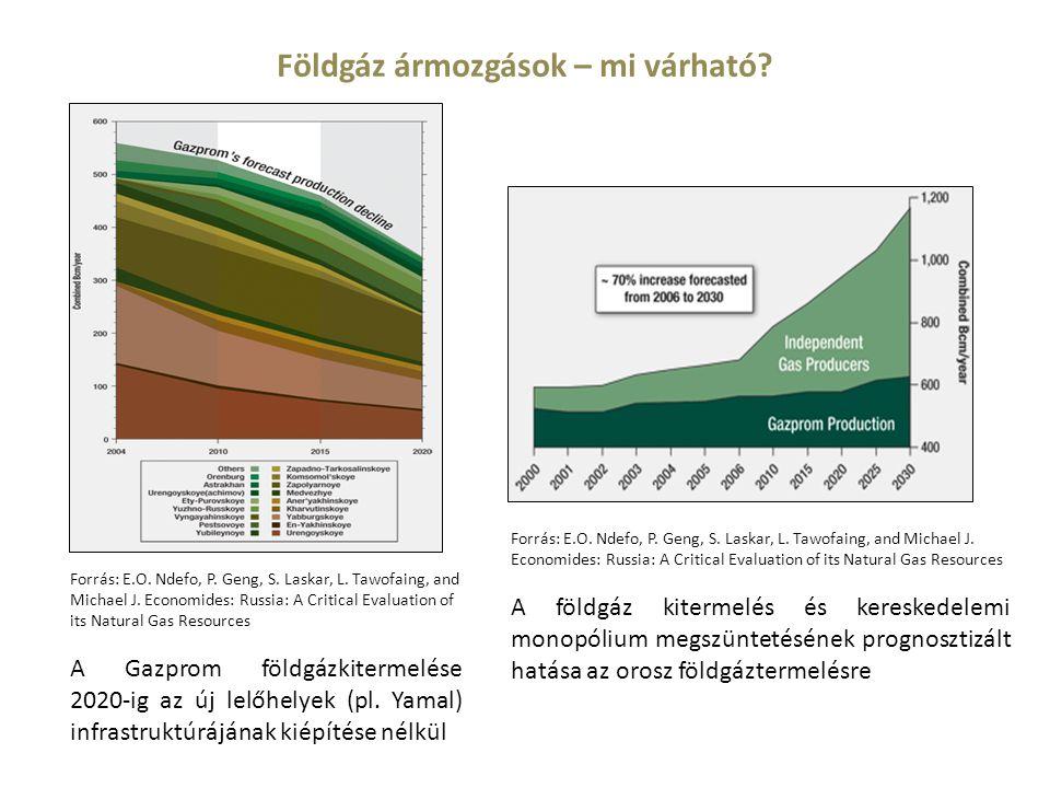 Forrás: E.O. Ndefo, P. Geng, S. Laskar, L. Tawofaing, and Michael J. Economides: Russia: A Critical Evaluation of its Natural Gas Resources A földgáz