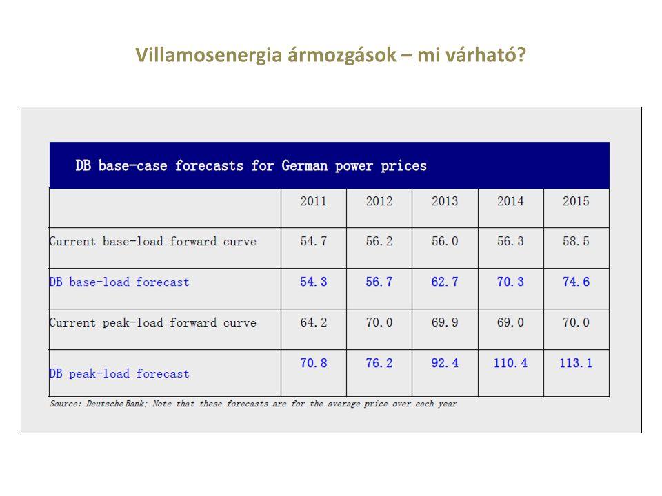 Villamosenergia ármozgások – mi várható?