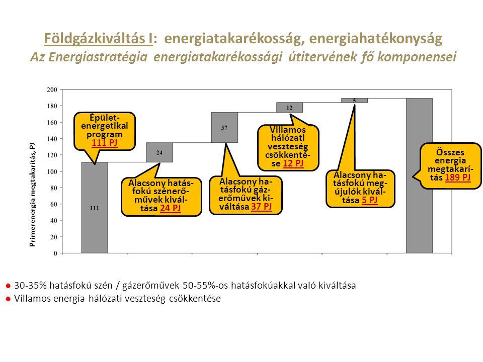 Földgázkiváltás I: energiatakarékosság, energiahatékonyság Az Energiastratégia energiatakarékossági útitervének fő komponensei ● 30-35% hatásfokú szén
