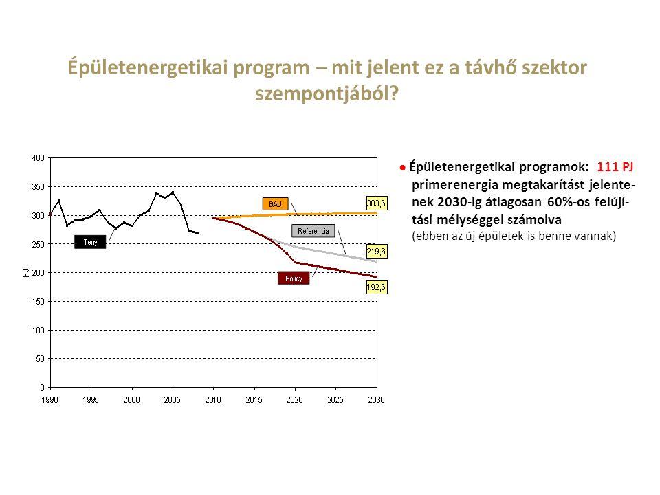 Épületenergetikai program – mit jelent ez a távhő szektor szempontjából? ● Épületenergetikai programok: 111 PJ primerenergia megtakarítást jelente- ne