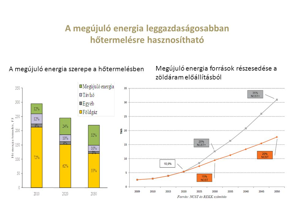 Megújuló energia források részesedése a zöldáram előállításból A megújuló energia szerepe a hőtermelésben A megújuló energia leggazdaságosabban hőterm