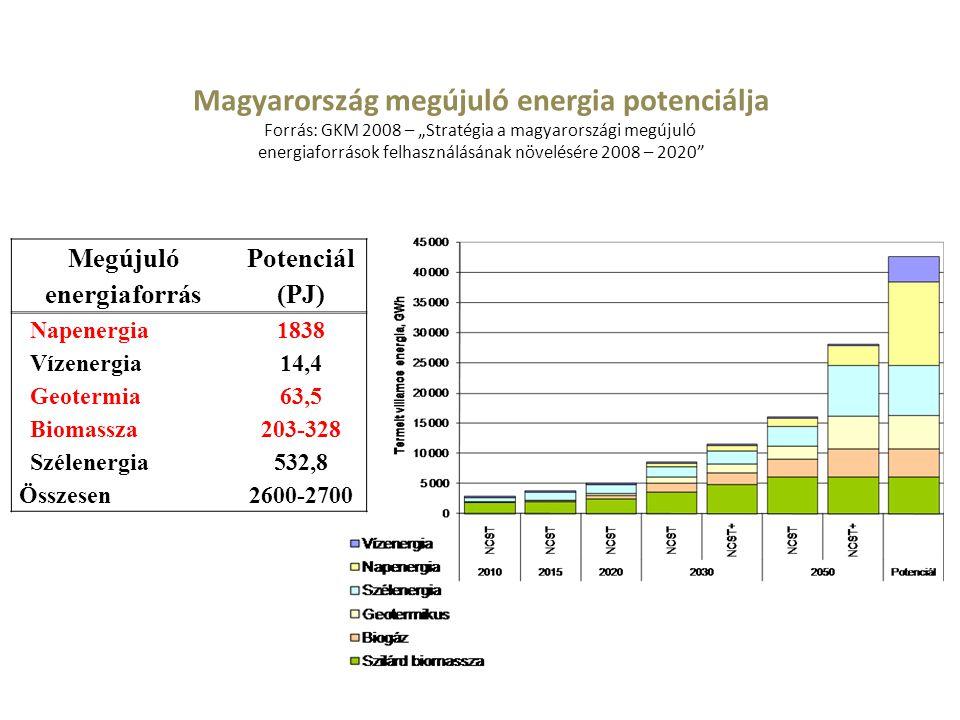 Megújuló energiaforrás Potenciál (PJ) Napenergia1838 Vízenergia14,4 Geotermia63,5 Biomassza203-328 Szélenergia532,8 Összesen2600-2700 Magyarország meg