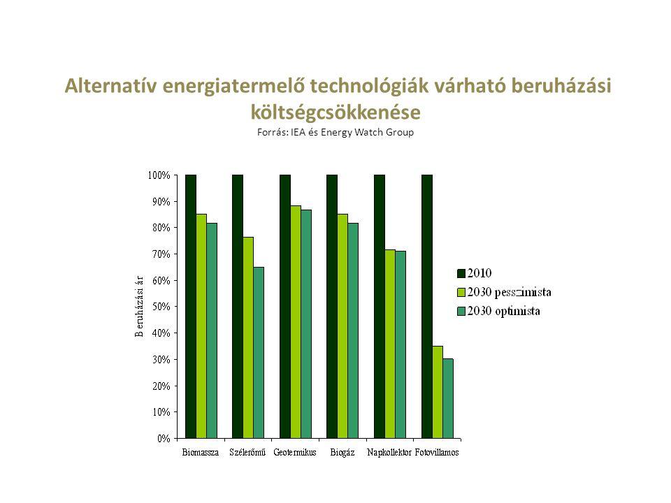 Alternatív energiatermelő technológiák várható beruházási költségcsökkenése Forrás: IEA és Energy Watch Group