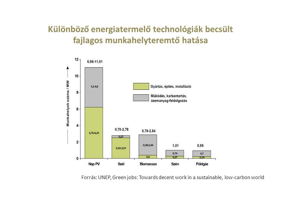 Különböző energiatermelő technológiák becsült fajlagos munkahelyteremtő hatása Forrás: UNEP, Green jobs: Towards decent work in a sustainable, low-car