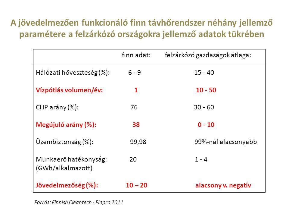 finn adat: felzárkózó gazdaságok átlaga: Hálózati hőveszteség (%): 6 - 9 15 - 40 Vízpótlás volumen/év: 1 10 - 50 CHP arány (%): 76 30 - 60 Megújuló ar