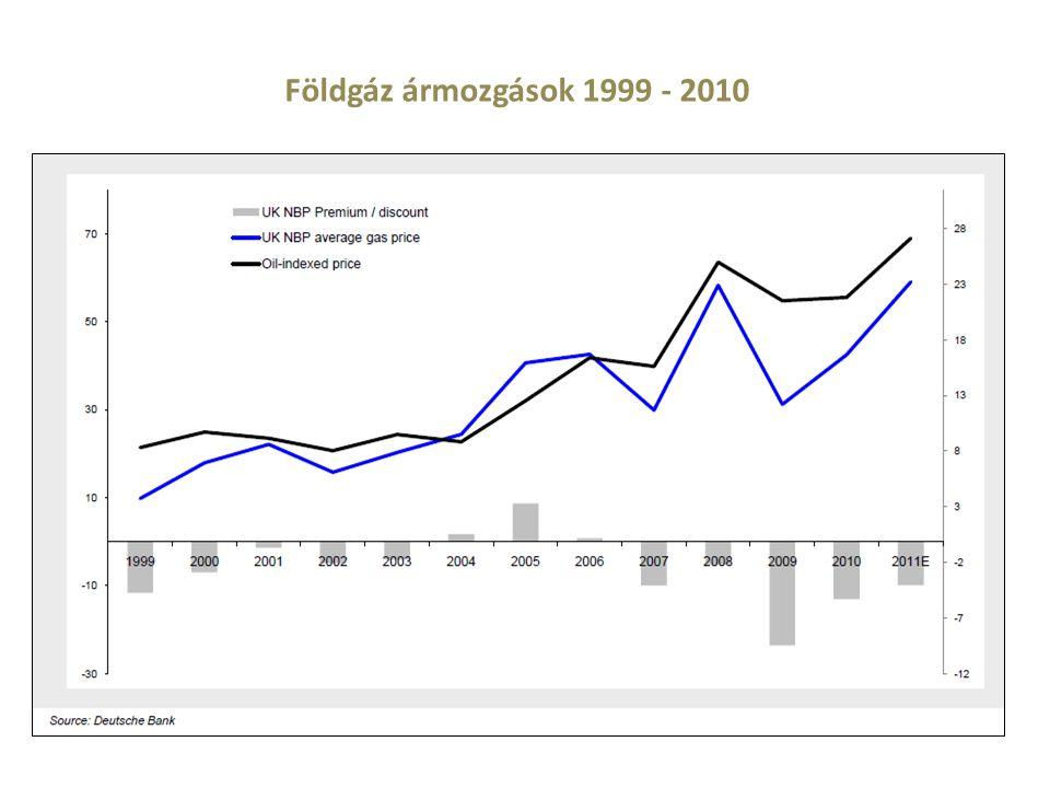 Földgáz ármozgások 1999 - 2010