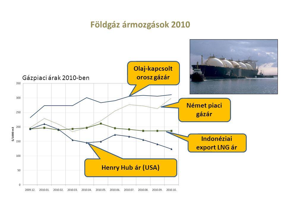 Olaj-kapcsolt orosz gázár Indonéziai export LNG ár Henry Hub ár (USA) Gázpiaci árak 2010-ben Német piaci gázár Földgáz ármozgások 2010
