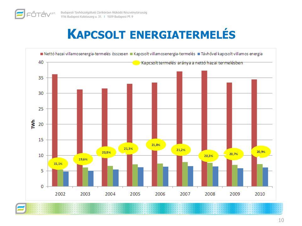 K APCSOLT ENERGIATERMELÉS 10