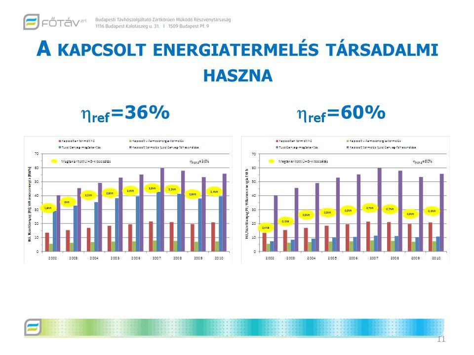 A KAPCSOLT ENERGIATERMELÉS TÁRSADALMI HASZNA 11  ref =36%  ref =60%