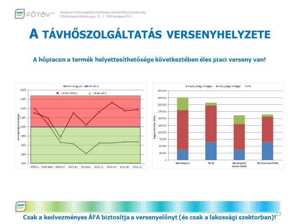 A TÁVHŐSZOLGÁLTATÁS VERSENYHELYZETE 13 Csak a kedvezményes ÁFA biztosítja a versenyelőnyt (és csak a lakossági szektorban).