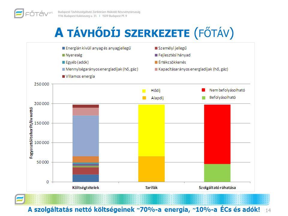 A TÁVHŐDÍJ SZERKEZETE ( FŐTÁV ) 14 A szolgáltatás nettó költségeinek ~ 70%-a energia, ~ 10%-a ÉCs és adók!
