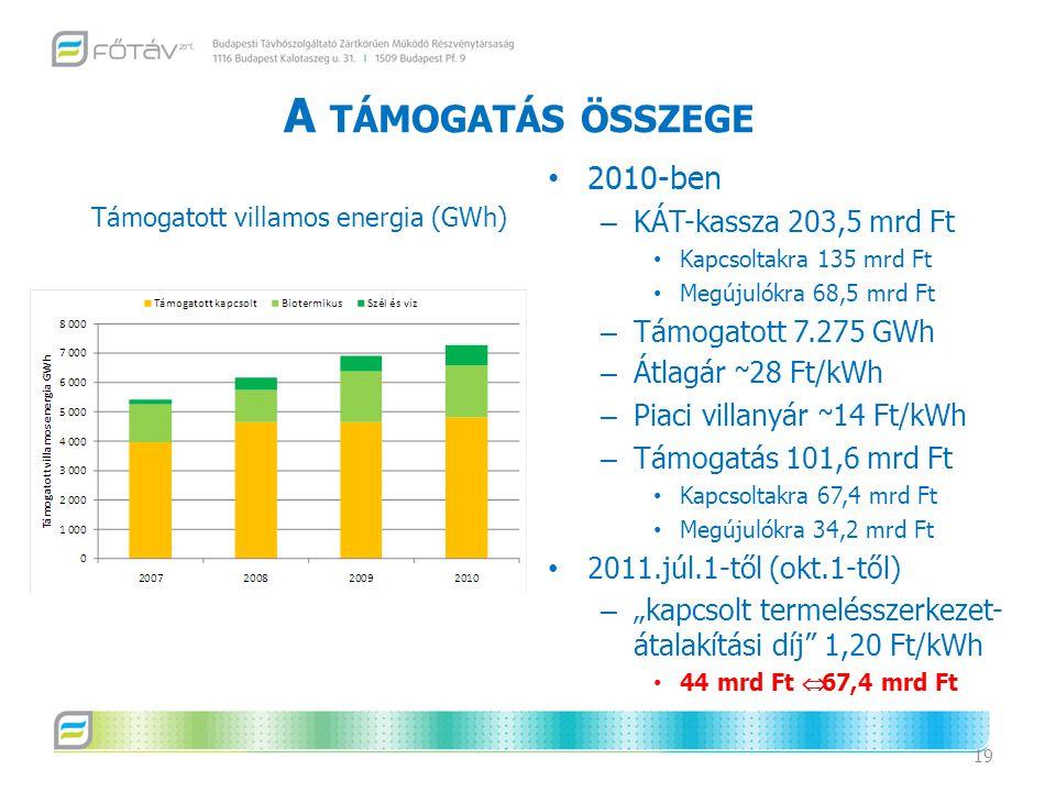 """A TÁMOGATÁS ÖSSZEGE 2010-ben – KÁT-kassza 203,5 mrd Ft Kapcsoltakra 135 mrd Ft Megújulókra 68,5 mrd Ft – Támogatott 7.275 GWh – Átlagár ~ 28 Ft/kWh – Piaci villanyár ~ 14 Ft/kWh – Támogatás 101,6 mrd Ft Kapcsoltakra 67,4 mrd Ft Megújulókra 34,2 mrd Ft 2011.júl.1-től (okt.1-től) – """"kapcsolt termelésszerkezet- átalakítási díj 1,20 Ft/kWh 44 mrd Ft  67,4 mrd Ft 19 Támogatott villamos energia (GWh)"""