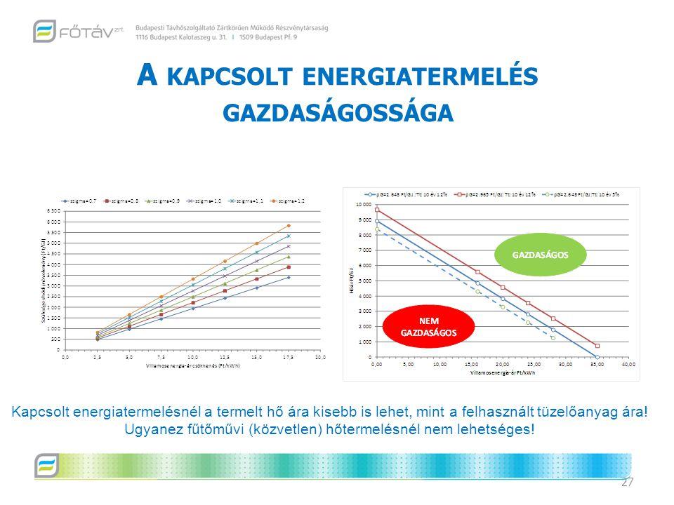A KAPCSOLT ENERGIATERMELÉS GAZDASÁGOSSÁGA 27 Kapcsolt energiatermelésnél a termelt hő ára kisebb is lehet, mint a felhasznált tüzelőanyag ára! Ugyanez
