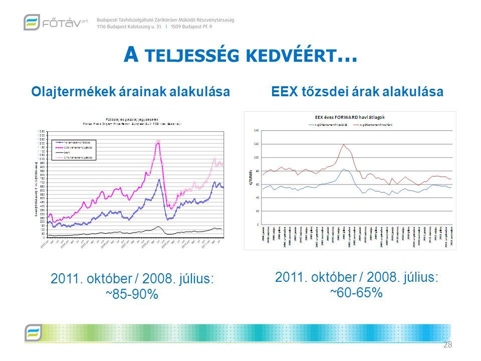 A TELJESSÉG KEDVÉÉRT … 28 2011. október / 2008. július: ~ 85-90% 2011. október / 2008. július: ~ 60-65% Olajtermékek árainak alakulása EEX tőzsdei ára