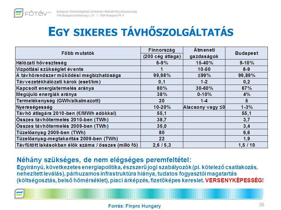 E GY SIKERES TÁVHŐSZOLGÁLTATÁS 36 Forrás: Finpro Hungary Néhány szükséges, de nem elégséges peremfeltétel: Egyirányú, következetes energiapolitika, észszerű jogi szabályozók (pl.