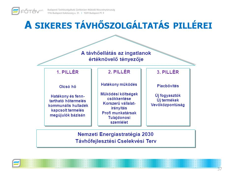 A SIKERES TÁVHŐSZOLGÁLTATÁS PILLÉREI 37 A távhőellátás az ingatlanok értéknövelő tényezője 1. PILLÉR Olcsó hő Hatékony és fenn- tartható hőtermelés ko
