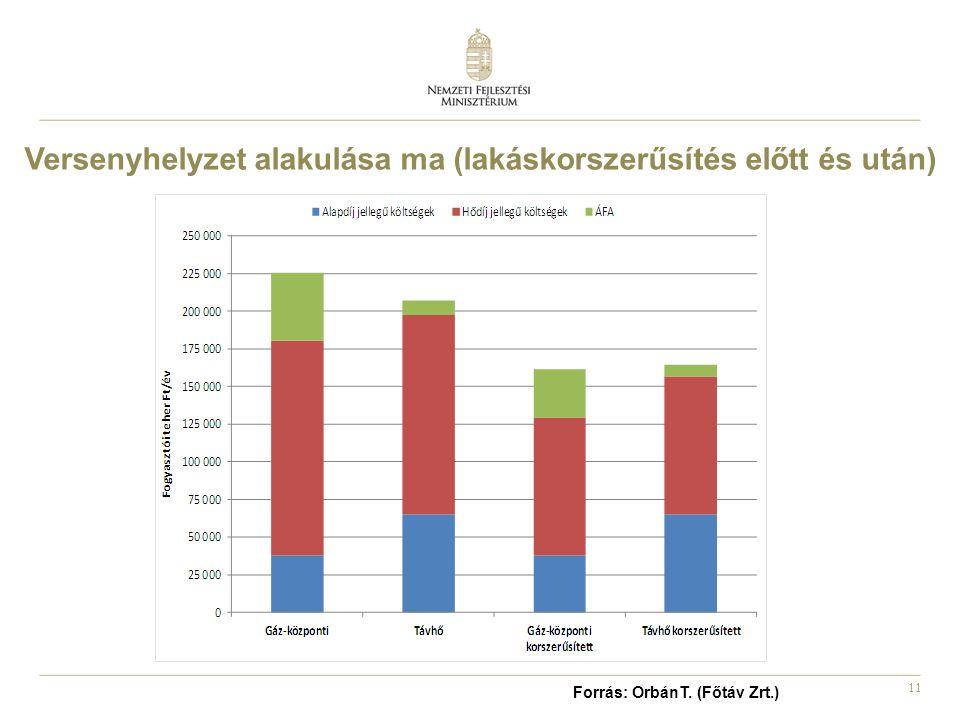 11 Versenyhelyzet alakulása ma (lakáskorszerűsítés előtt és után) Forrás: OrbánT. (Főtáv Zrt.)