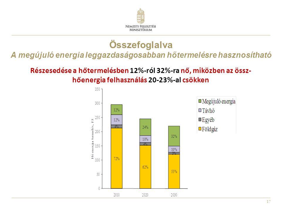 17 Részesedése a hőtermelésben 12%-ról 32%-ra nő, miközben az össz- hőenergia felhasználás 20-23%-al csökken Összefoglalva A megújuló energia leggazdaságosabban hőtermelésre hasznosítható
