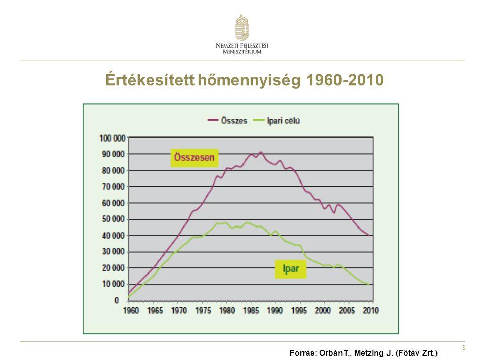 8 Értékesített hőmennyiség 1960-2010 Forrás: OrbánT., Metzing J. (Főtáv Zrt.)