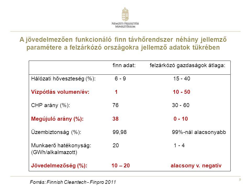 9 finn adat: felzárkózó gazdaságok átlaga: Hálózati hőveszteség (%): 6 - 9 15 - 40 Vízpótlás volumen/év: 1 10 - 50 CHP arány (%): 76 30 - 60 Megújuló arány (%): 38 0 - 10 Üzembiztonság (%): 99,98 99%-nál alacsonyabb Munkaerő hatékonyság: 20 1 - 4 (GWh/alkalmazott) Jövedelmezőség (%): 10 – 20 alacsony v.