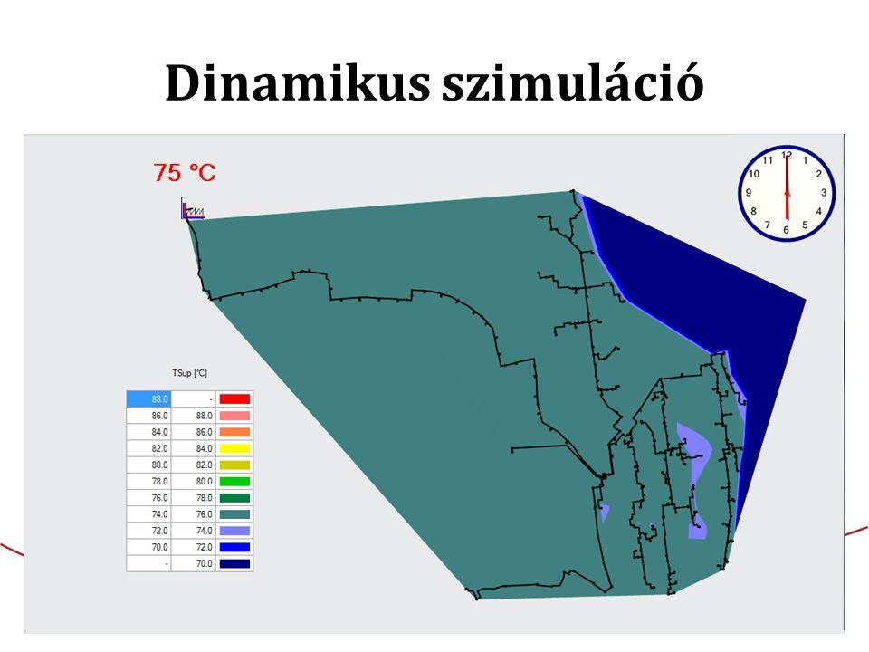 Dinamikus szimuláció Egymásra illesztett stacioner szimulációk sorozata, mely megadott időközönként követi és bemutatja a távhőhálózat termo-hidraulikai állapotváltozását.