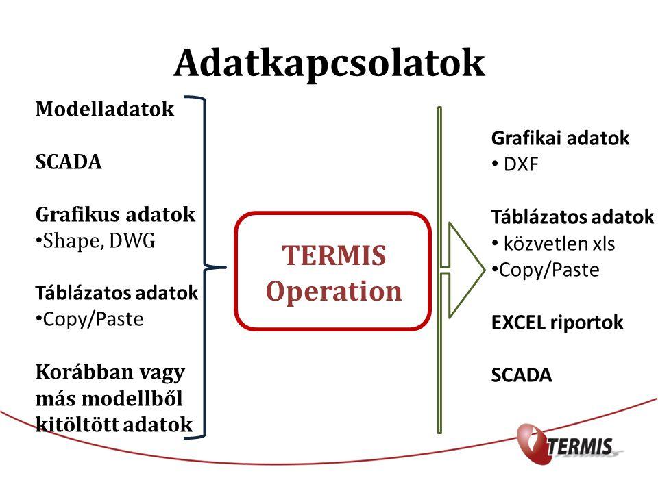 TERMIS Operation Modelladatok SCADA Grafikus adatok Shape, DWG Táblázatos adatok Copy/Paste Korábban vagy más modellből kitöltött adatok Grafikai adatok DXF Táblázatos adatok közvetlen xls Copy/Paste EXCEL riportok SCADA