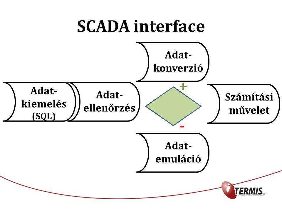 SCADA interface Adat- kiemelés (SQL) Adat- ellenőrzés Adat- konverzió Adat- emuláció Számítási művelet + -