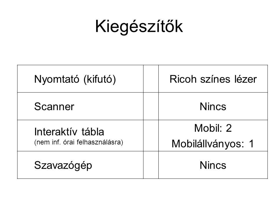 Kiegészítők Nyomtató (kifutó)Ricoh színes lézer ScannerNincs Interaktív tábla (nem inf. órai felhasználásra) Mobil: 2 Mobilállványos: 1 SzavazógépNinc
