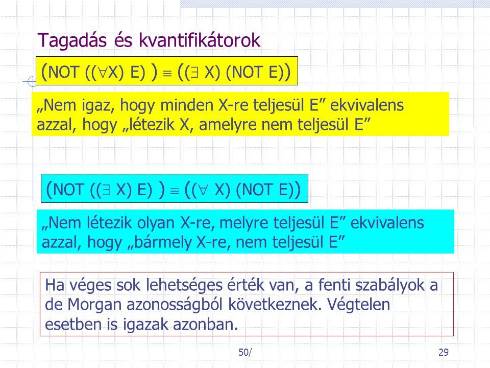 """50/29 Tagadás és kvantifikátorok ( NOT ((  X) E) )  ( (  X) (NOT E) ) """"Nem igaz, hogy minden X-re teljesül E ekvivalens azzal, hogy """"létezik X, amelyre nem teljesül E ( NOT ((  X) E) )  ( (  X) (NOT E) ) """"Nem létezik olyan X-re, melyre teljesül E ekvivalens azzal, hogy """"bármely X-re, nem teljesül E Ha véges sok lehetséges érték van, a fenti szabályok a de Morgan azonosságból következnek."""