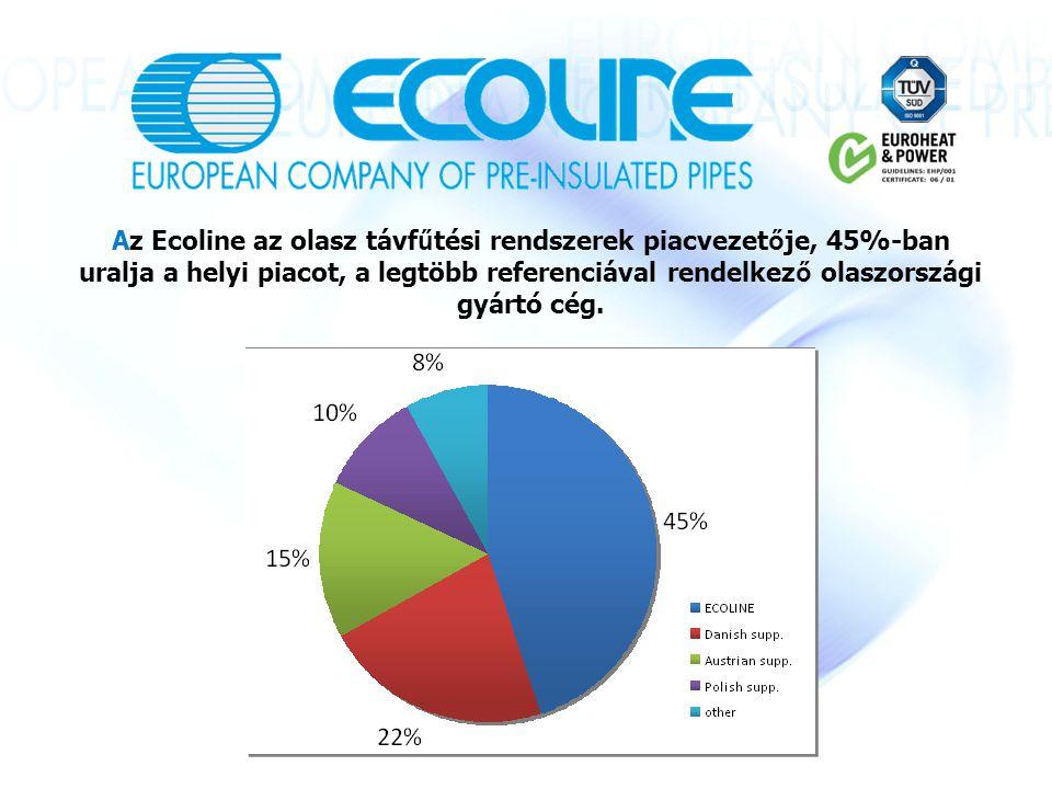 Az Ecoline az olasz távf ű tési rendszerek piacvezet ő je, 45%-ban uralja a helyi piacot, a legtöbb referenciával rendelkez ő olaszországi gyártó cég.