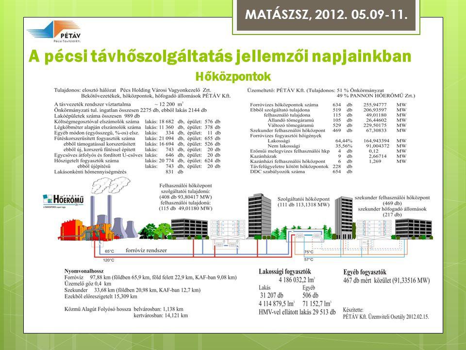 A pécsi távhőszolgáltatás jellemzői napjainkban Hőközpontok MATÁSZSZ, 2012. 05.09-11.