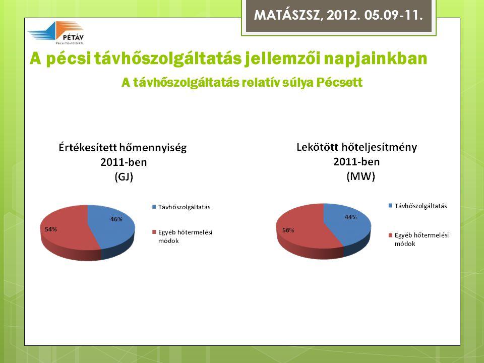 A pécsi távhőszolgáltatás jellemzői napjainkban A távhőszolgáltatás relatív súlya Pécsett MATÁSZSZ, 2012.