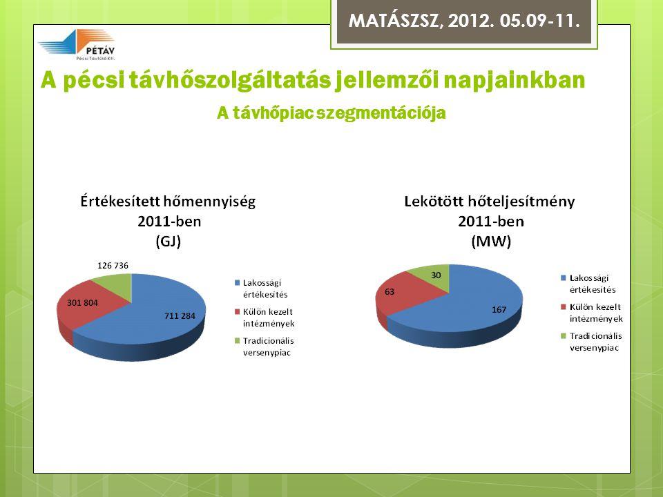 A pécsi távhőszolgáltatás jellemzői napjainkban A távhőpiac szegmentációja MATÁSZSZ, 2012.