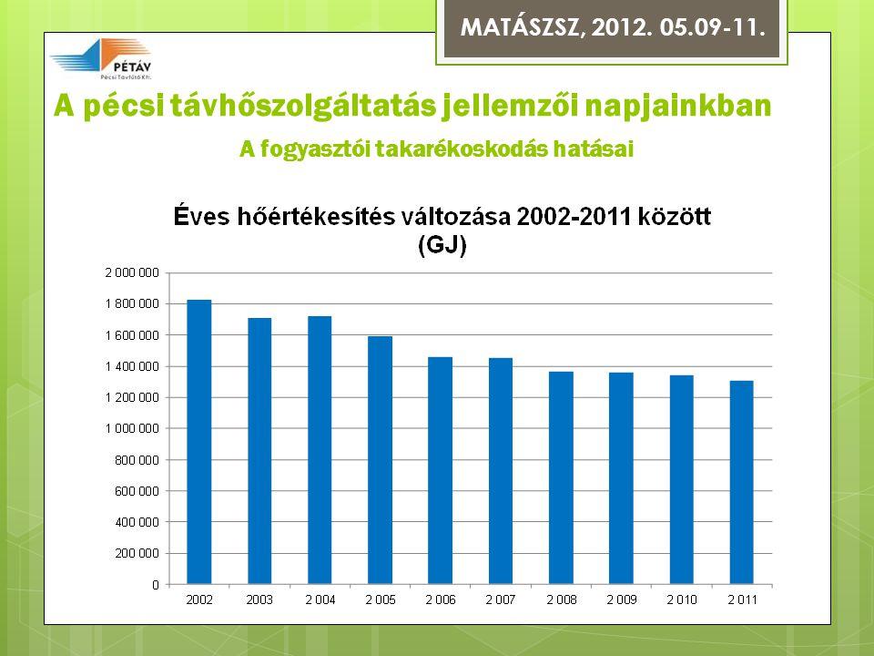 A pécsi távhőszolgáltatás jellemzői napjainkban A fogyasztói takarékoskodás hatásai MATÁSZSZ, 2012.