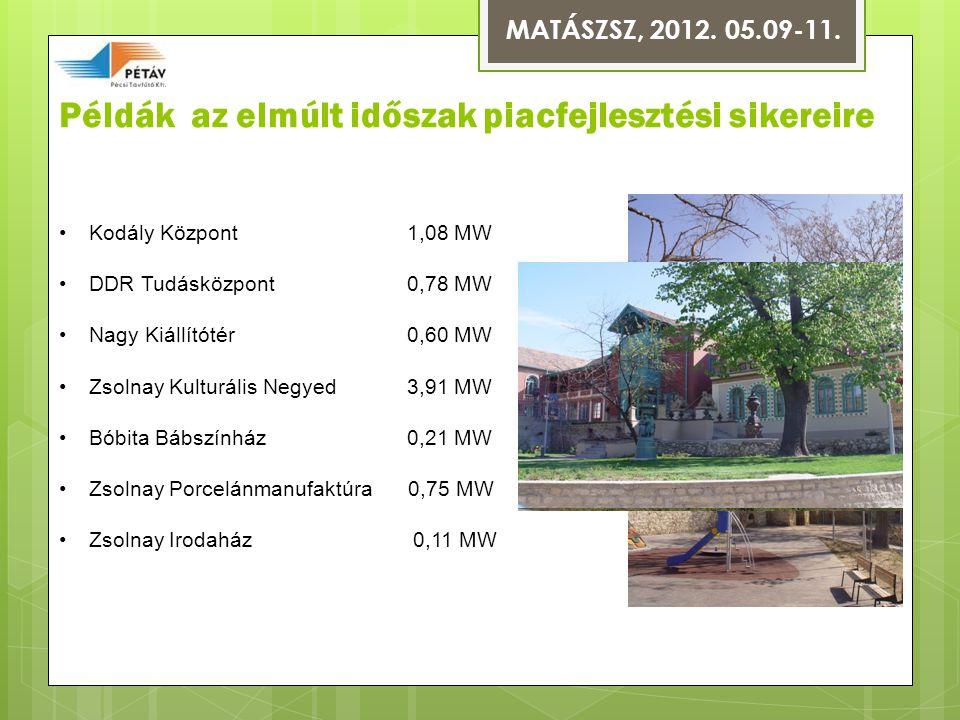 Példák az elmúlt időszak piacfejlesztési sikereire MATÁSZSZ, 2012.