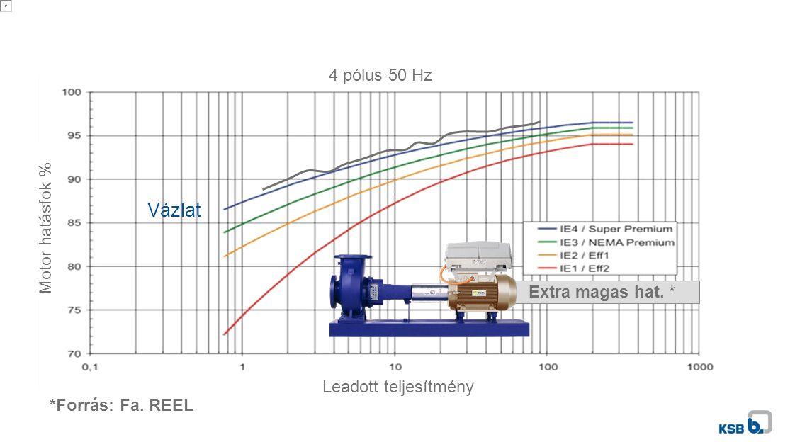 Extra magas hat. * *Forrás: Fa. REEL Vázlat 4 pólus 50 Hz Motor hatásfok % Leadott teljesítmény