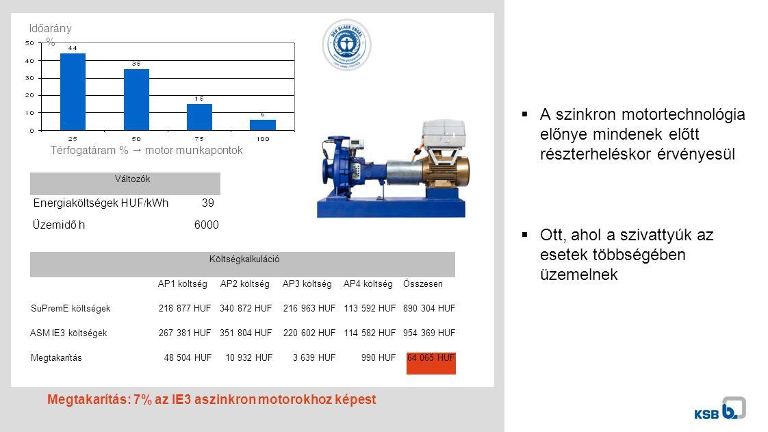  A szinkron motortechnológia előnye mindenek előtt részterheléskor érvényesül  Ott, ahol a szivattyúk az esetek többségében üzemelnek Térfogatáram %  motor munkapontok Időarány % Megtakarítás: 7% az IE3 aszinkron motorokhoz képest Energiaköltségek HUF/kWh39 Üzemidő h6000 Változók AP1 költségAP2 költségAP3 költségAP4 költségÖsszesen SuPremE költségek218 877 HUF340 872 HUF216 963 HUF113 592 HUF890 304 HUF ASM IE3 költségek267 381 HUF351 804 HUF220 602 HUF114 582 HUF954 369 HUF Megtakarítás48 504 HUF10 932 HUF3 639 HUF 990 HUF64 065 HUF Költségkalkuláció