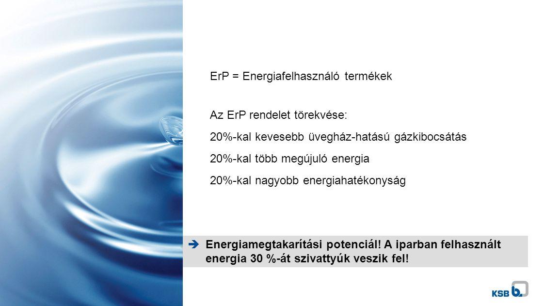 Energiamegtakarítási potenciál. A iparban felhasznált energia 30 %-át szivattyúk veszik fel.