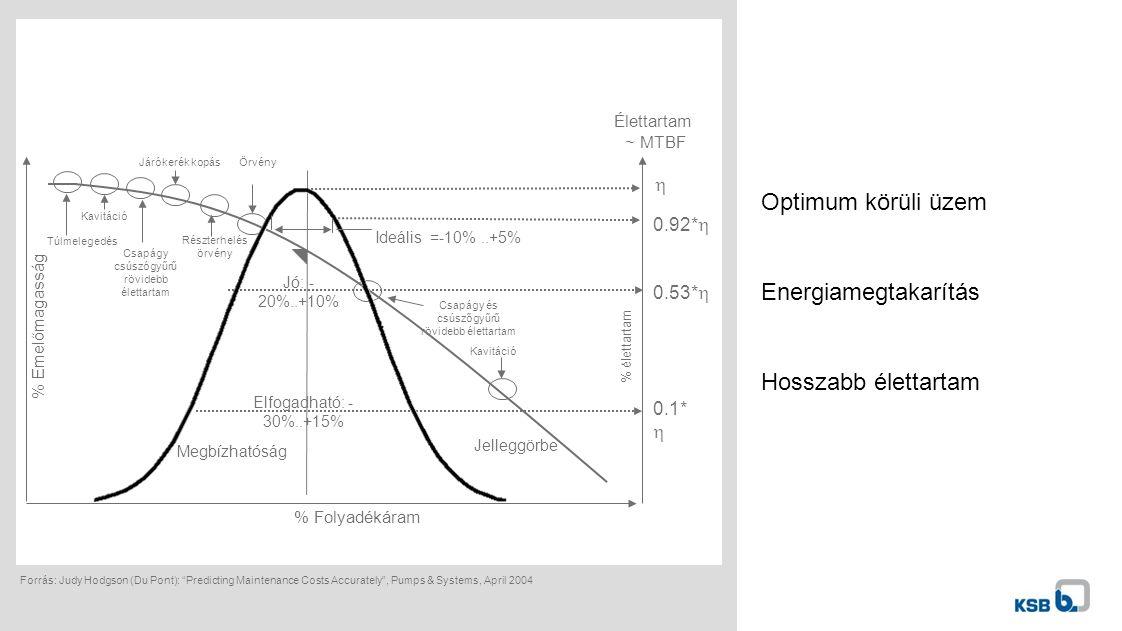 Optimum körüli üzem Energiamegtakarítás Hosszabb élettartam Forrás: Judy Hodgson (Du Pont): Predicting Maintenance Costs Accurately , Pumps & Systems, April 2004 % Emelőmagasság % Folyadékáram Örvény Részterhelés örvény Járókerék kopás Csapágy csúszógyűrű rövidebb élettartam Kavitáció Túlmelegedés Csapágy és csúszőgyűrű rövidebb élettartam Jelleggörbe Kavitáció 0.53*  0.92*  Megbízhatóság Elfogadható: - 30%..+15% Jó: - 20%..+10% Ideális =-10%..+5% % élettartam Élettartam ~ MTBF 0.1*  
