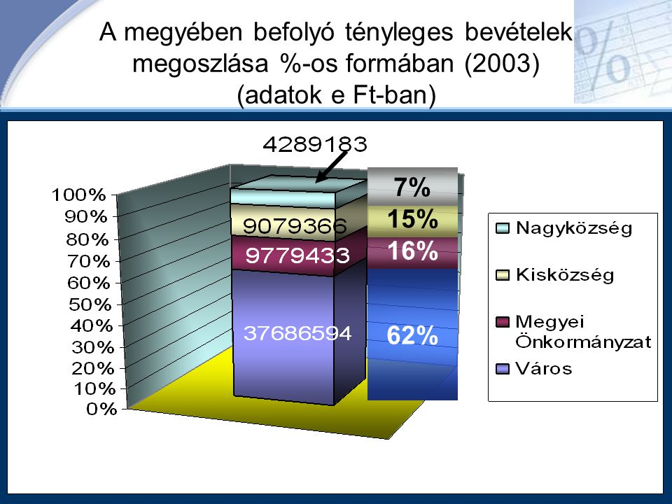 A megyében befolyó tényleges bevételek megoszlása %-os formában (2003) (adatok e Ft-ban) 62% 16% 15% 7%