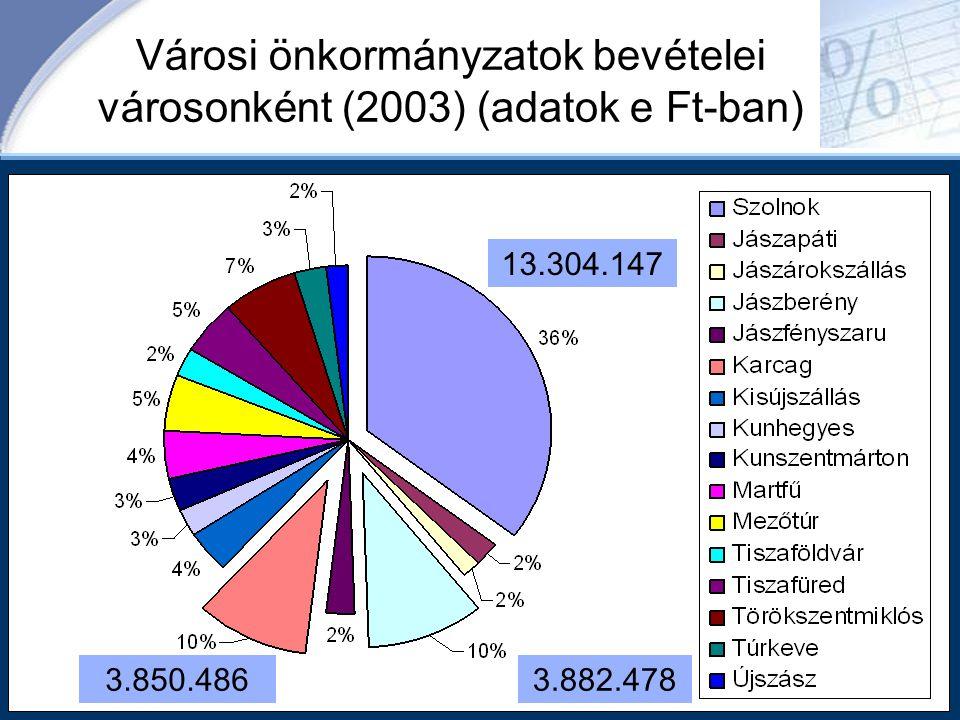 Városi önkormányzatok bevételei városonként (2003) (adatok e Ft-ban) 3.850.486 13.304.147 3.882.478