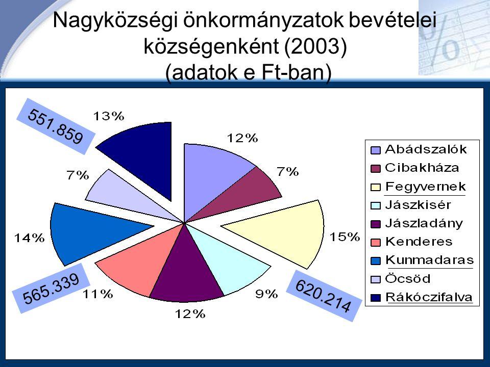 Nagyközségi önkormányzatok bevételei községenként (2003) (adatok e Ft-ban) 551.859 565.339 620.214