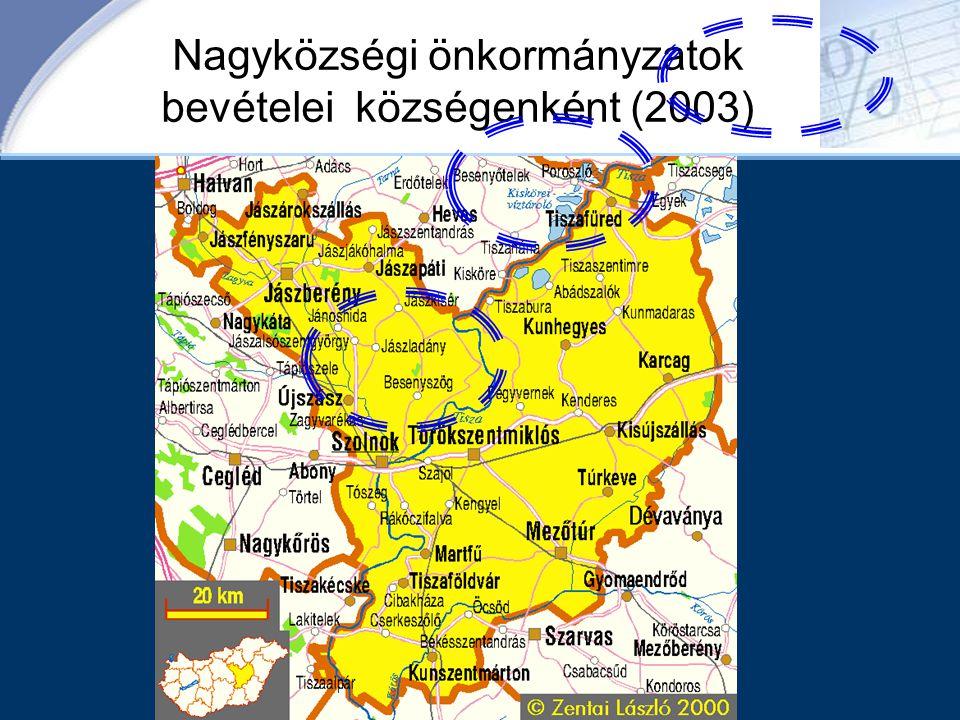 Nagyközségi önkormányzatok bevételei községenként (2003)