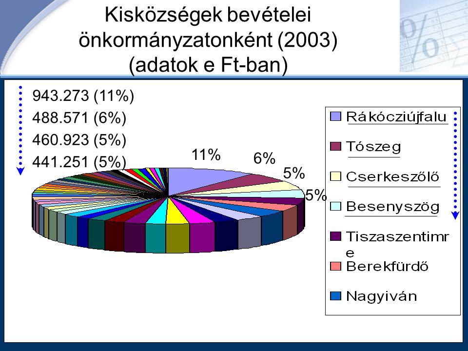Kisközségek bevételei önkormányzatonként (2003) (adatok e Ft-ban) 11% 6% 5% 943.273 (11%) 488.571 (6%) 460.923 (5%) 441.251 (5%)
