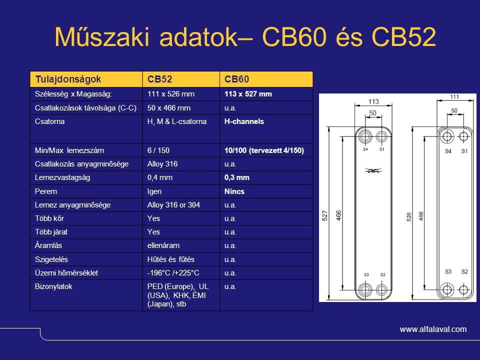 www.alfalaval.com Műszaki adatok– CB60 és CB52 TulajdonságokCB52CB60 Szélesség x Magasság:111 x 526 mm113 x 527 mm Csatlakozások távolsága (C-C)50 x 4