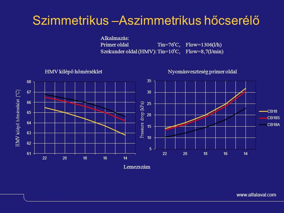 www.alfalaval.com Magnus Wessman – OEM & Comfort HMV kilépő hőmérséklet [ ̊ C] Pressure drop (kPa) Szimmetrikus –Aszimmetrikus hőcserélő Lemezszám HMV