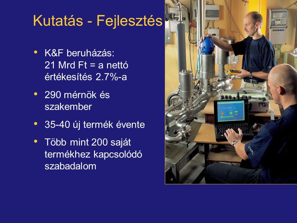 Kutatás - Fejlesztés K&F beruházás: 21 Mrd Ft = a nettó értékesítés 2.7%-a 290 mérnök és szakember 35-40 új termék évente Több mint 200 saját termékhe