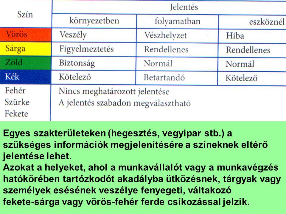 Egyes szakterületeken (hegesztés, vegyipar stb.) a szükséges információk megjelenítésére a színeknek eltérő jelentése lehet.