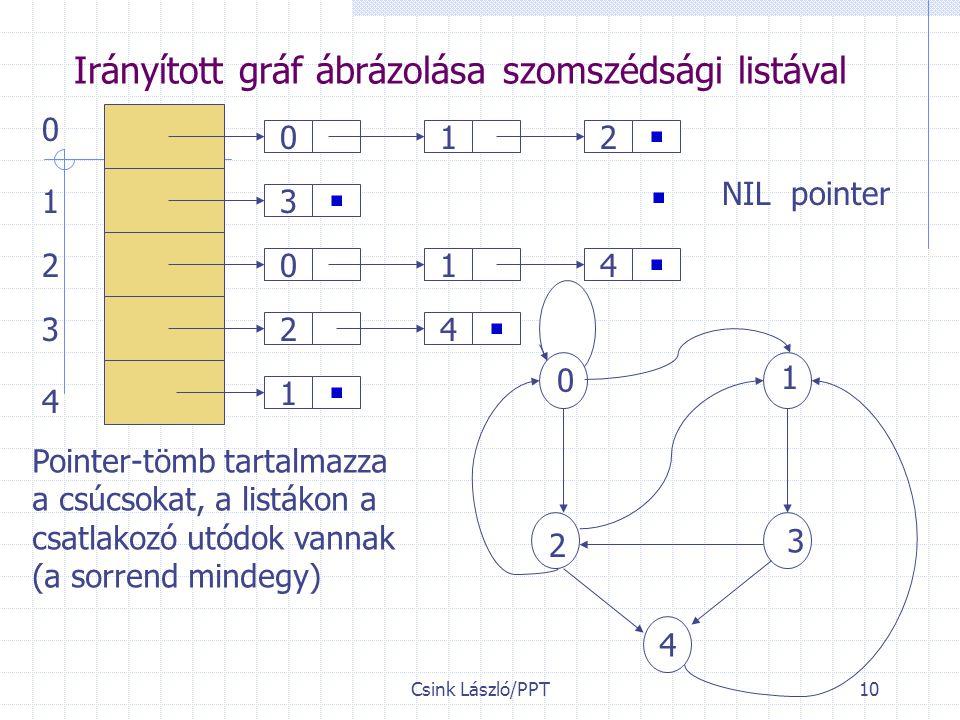Csink László/PPT10 Irányított gráf ábrázolása szomszédsági listával 0 3 0 2 1 12 14 4 NIL pointer 0 1 2 3 4 1 2 3 4 0 Pointer-tömb tartalmazza a csúcsokat, a listákon a csatlakozó utódok vannak (a sorrend mindegy)